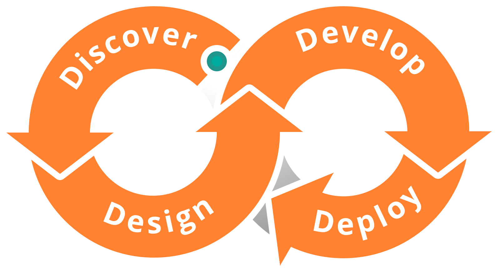 Our agile process - Discover, Design, Develop, Deploy