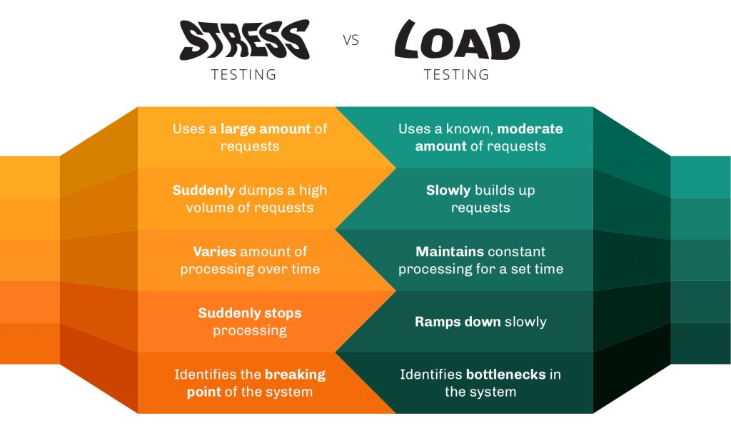 stress vs load testing infographic