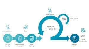 Scrum software development lifecycle