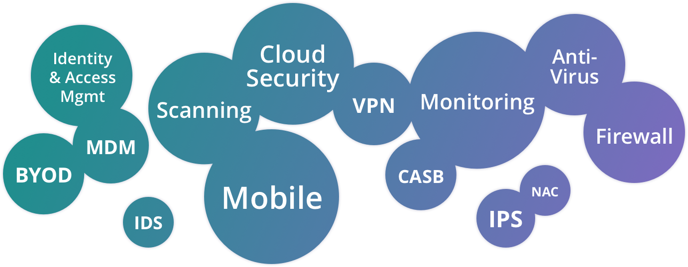 Security Experience includes: Identity and Access Management, Scanning, Cloud Security, Mobile, Monitoring, Anti-Virus, BYOD, MDM, VPN, CASB, NAC