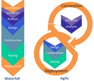 Waterfall and Agile software development lifecycles