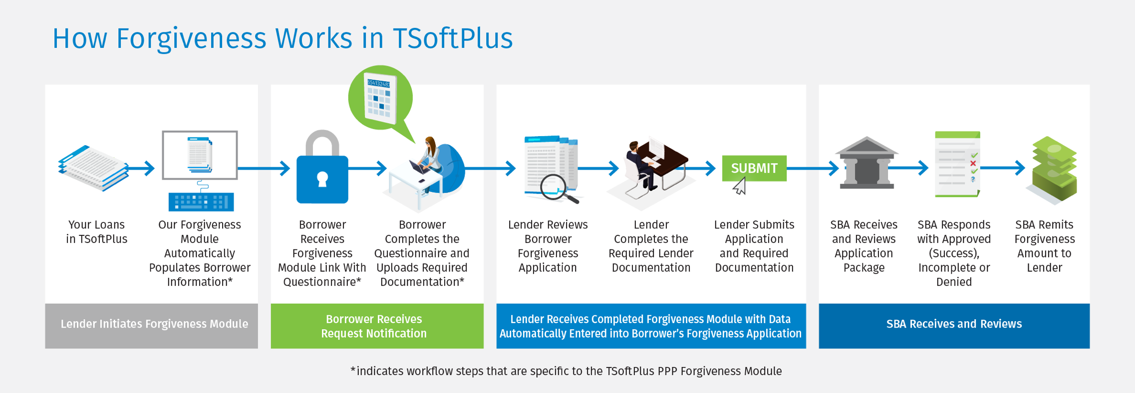 Diagram depicting how Forgiveness loans work in TSoftPlus